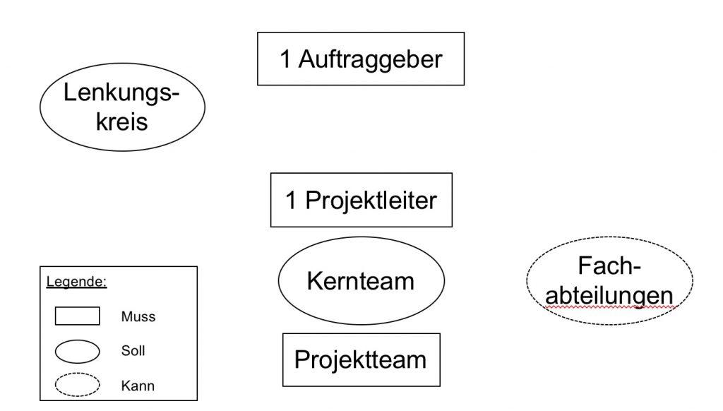 Stellen der Projektorganisation